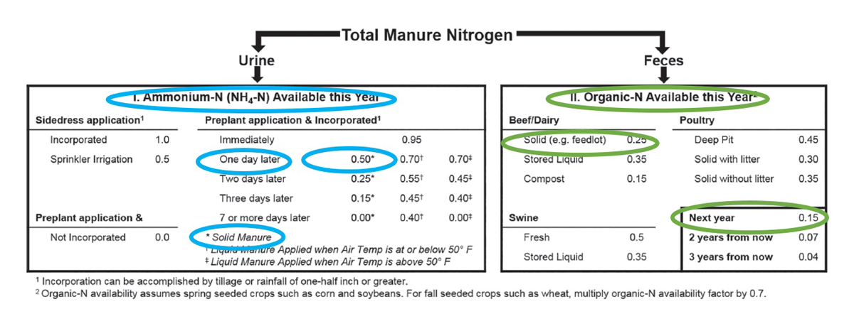 Suggested crop availability factors for manure-N